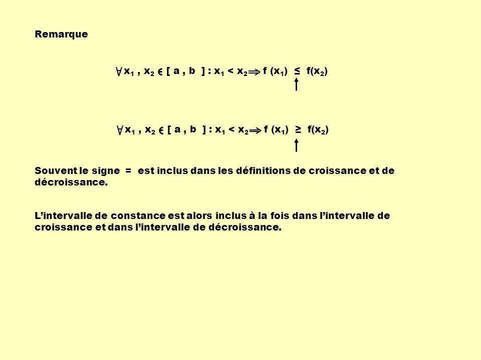 Remarque x1 , x2 [ a , b ] : x1 < x2 f (x1) ≤ f(x2) x1 , x2 [ a , b ] : x1 < x2 f (x1) ≥ f(x2)